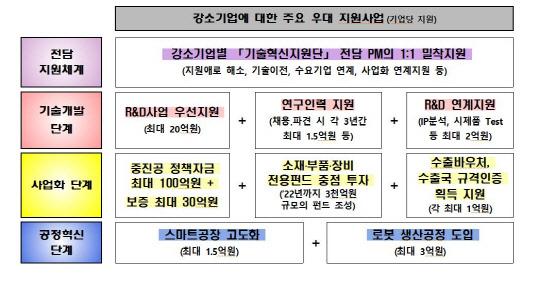 소·부·장 기술 자립·신산업 창출 강소기업 100개 집중 육성